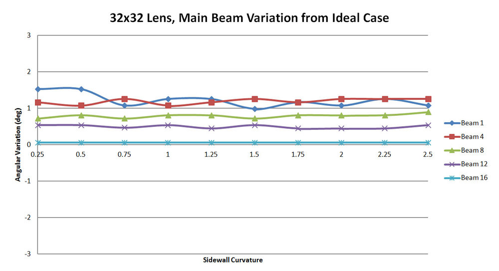 Figure 53: A plot of the offset in the XFdtd generated beam as compared to the RLD beam. For each case there appears to be a fixed offset which is not impacted by the sidewall curvature