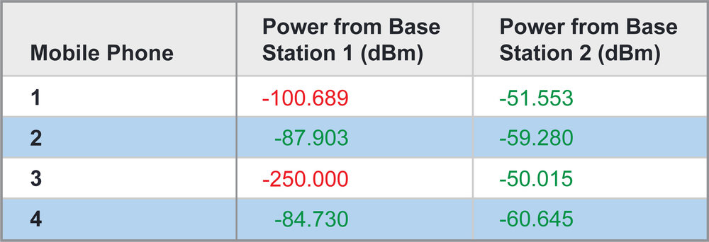 Table 1: Received power at mobile phone locations from the two base stations.