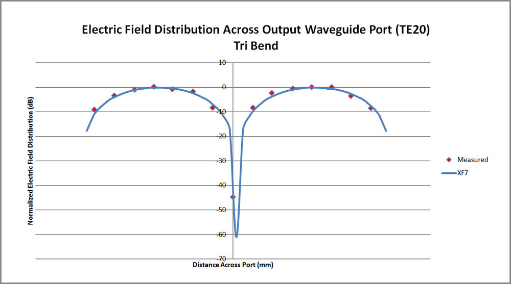 Figure 9 Comparison plot of the XFdtd electric field distribution across the tri-bend converter waveguide port and measurements.