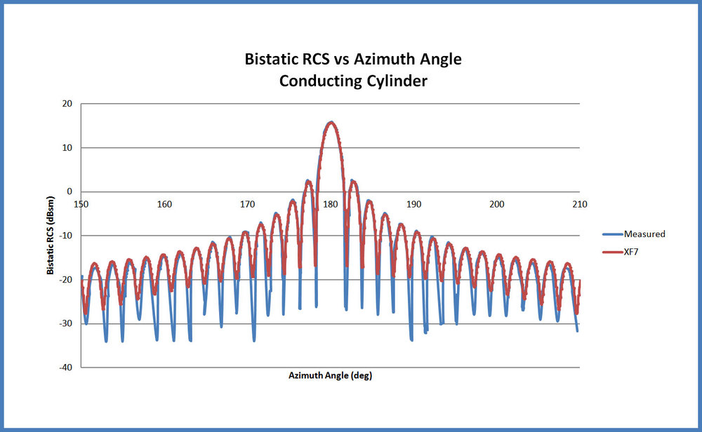 Figure 3  The computed bistatic radar cross section compared with measured results for the forward scatter direction. Excellent agreement is found.