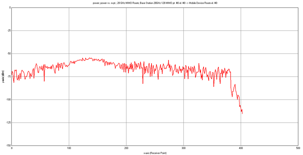 Figure 6: Power received by mobile device along route from base station with single antenna