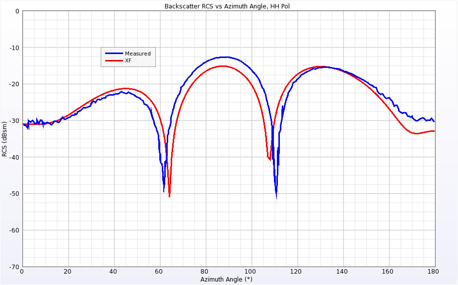Figure 11 Backscatter RCS of Double Ogive at 1.57 GHz for horizontal polarization.