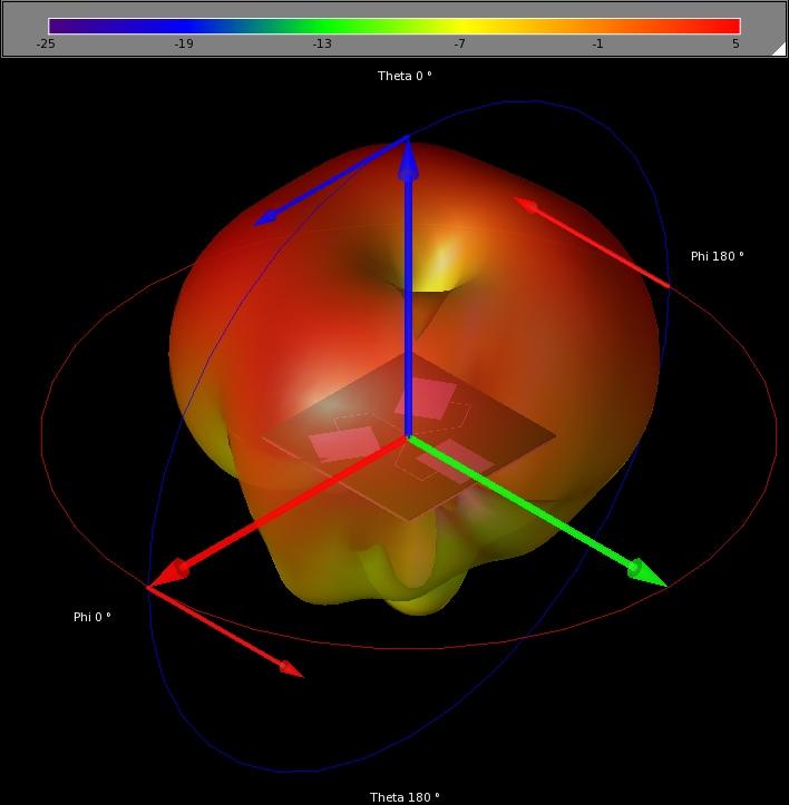 Figure 10: 3D far-zone radiation pattern