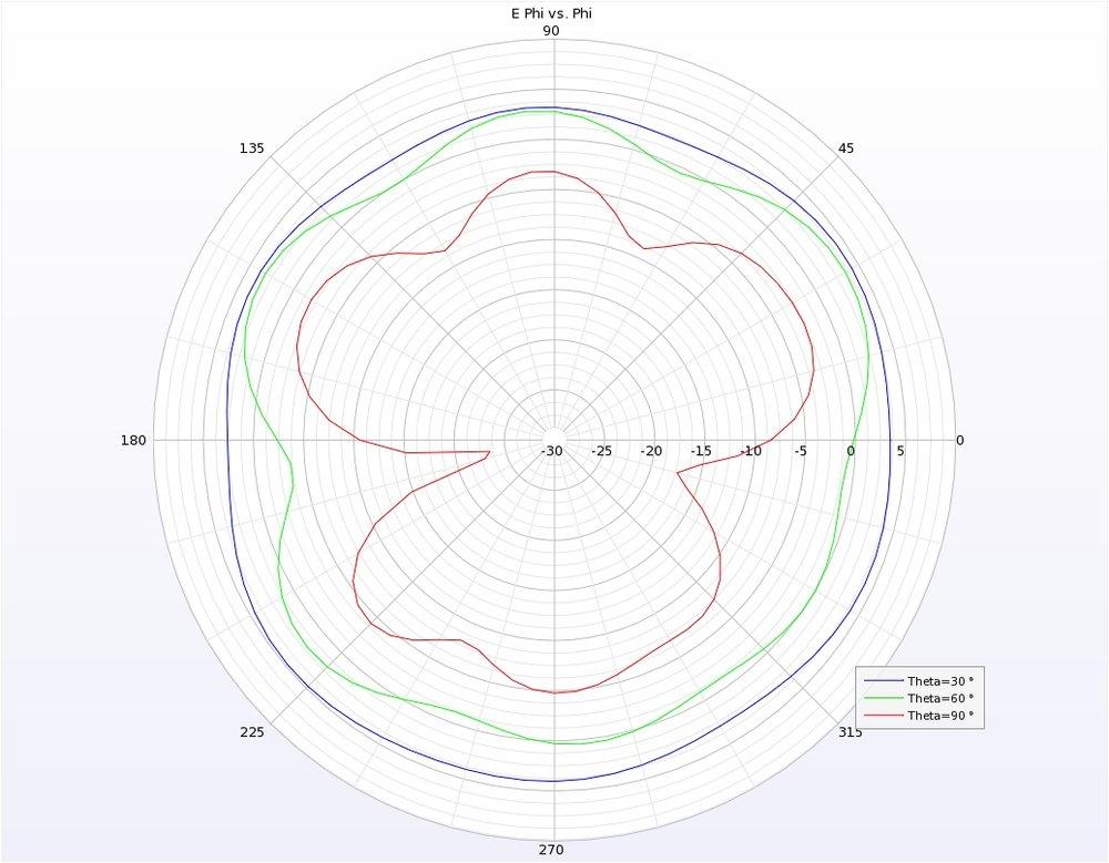 Figure 11: 2D slices of far-zone fields