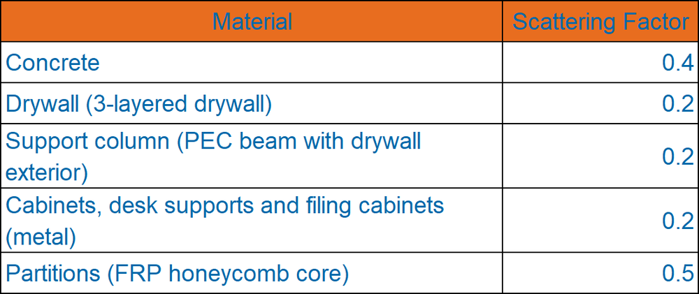 Table 1: Scattering Factor for various building materials