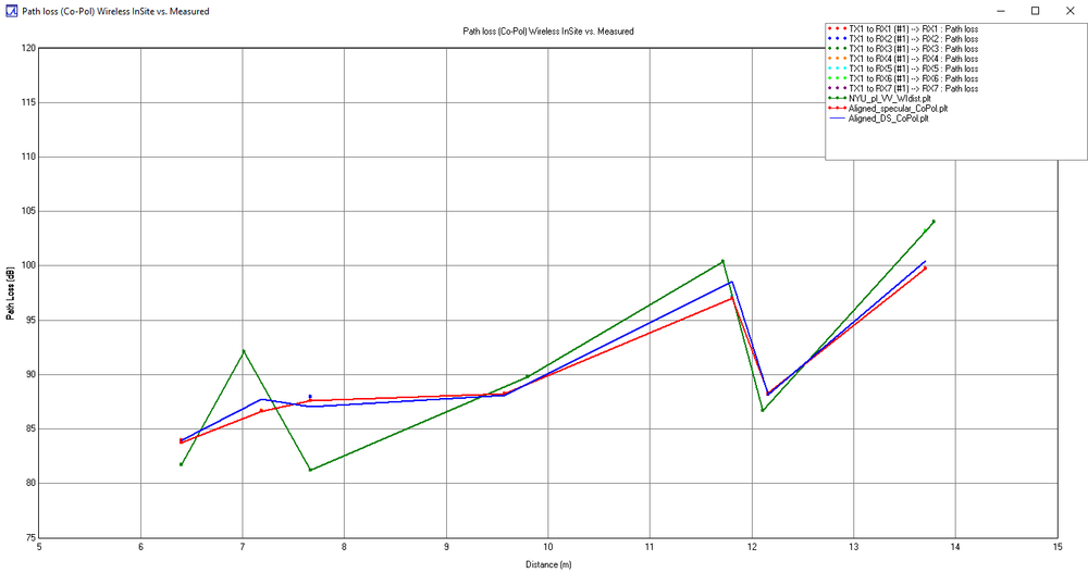 Figure 6a: Co-polarized TX/RX path loss - simulation with and without diffuse scattering compared to measured