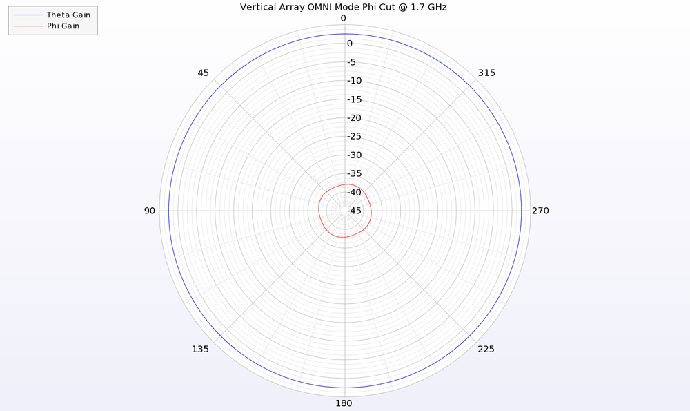 Figure 11: An azimuthal cut of the pattern at 1.7 GHz shows uniform gain of the vertical polarization (Theta) for the electric monopole array in OMNI mode.