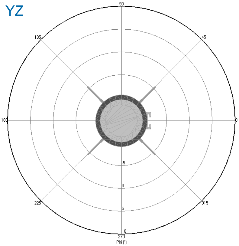 Fig2c-YZ_cut_setup.png