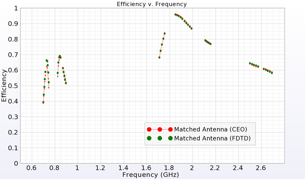 Figure 8: System efficiency of matched antenna, CEO and FDTD.