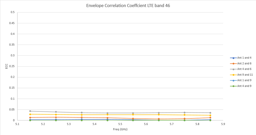 Figure 14: The Envelope Correlation Coefficient (ECC) for the LTE band 46 antennas is very good with no two antennas higher than 0.05.