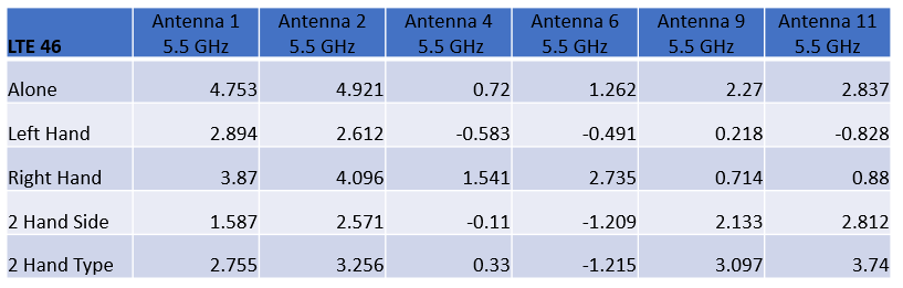 Table 2: The peak gains for each antenna at 5.5 GhHz (LTE band 46) are shown for the five configurations.