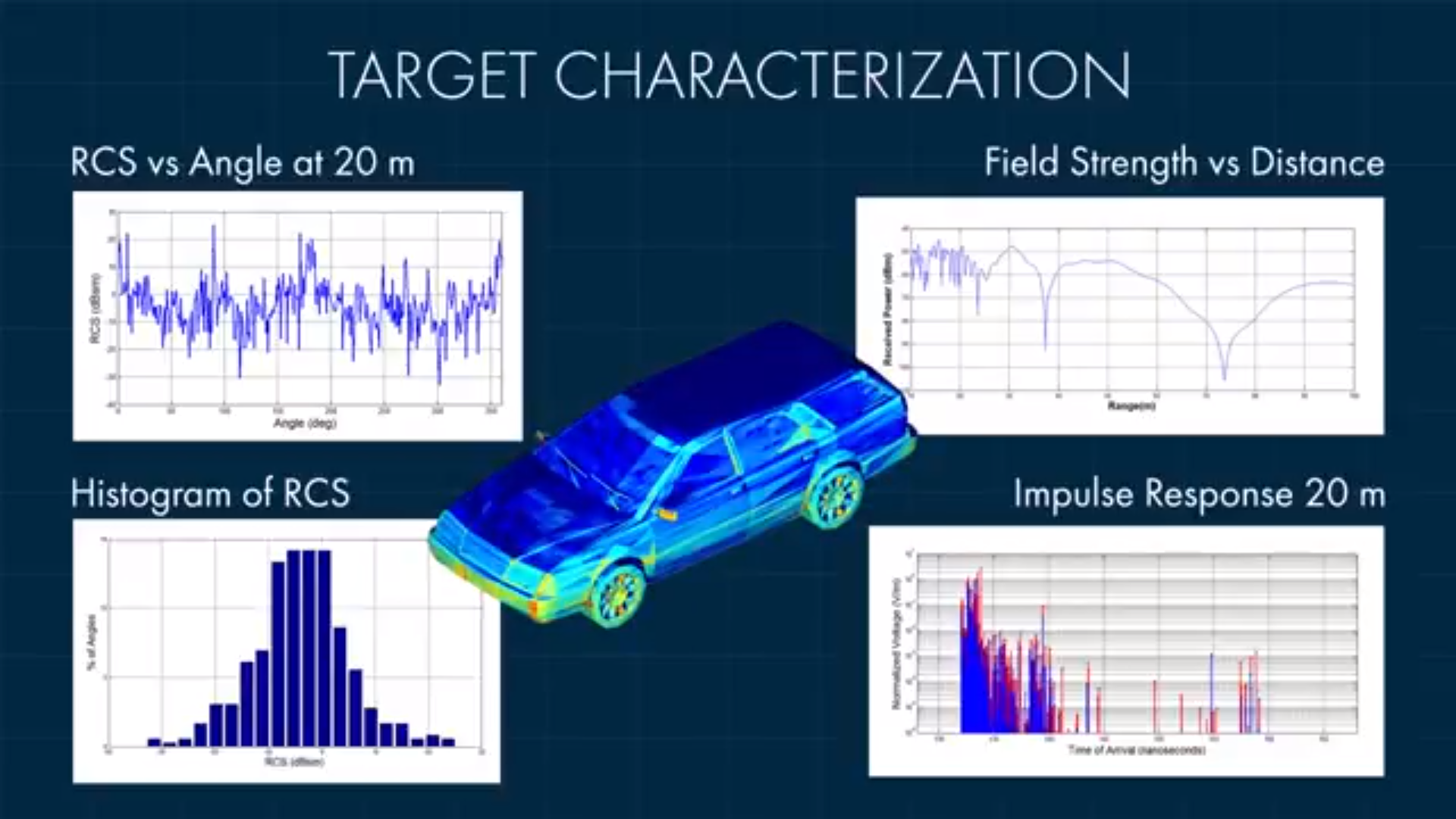 WaveFarer™ Automotive Radar Simulation Software — Remcom - Remcom EM