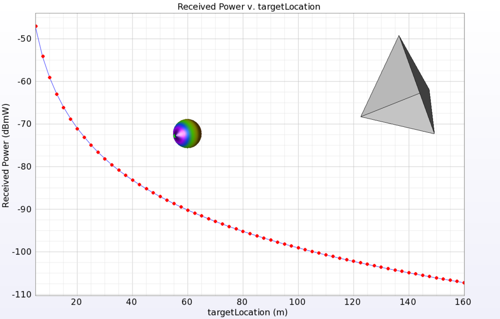 Simulated distance between an antenna and corner reflector.