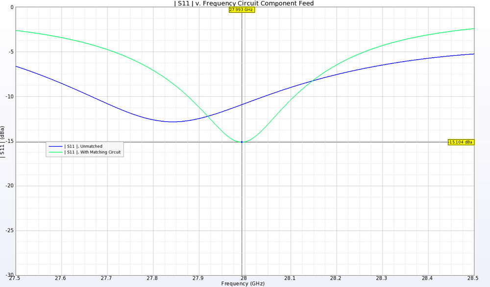Figure 2: The Return Loss for the 1x8 element is slightly out of tune when fed with a 50-ohm source. By adding a simple LC matching circuit, the device is tuned to 28 GHz.