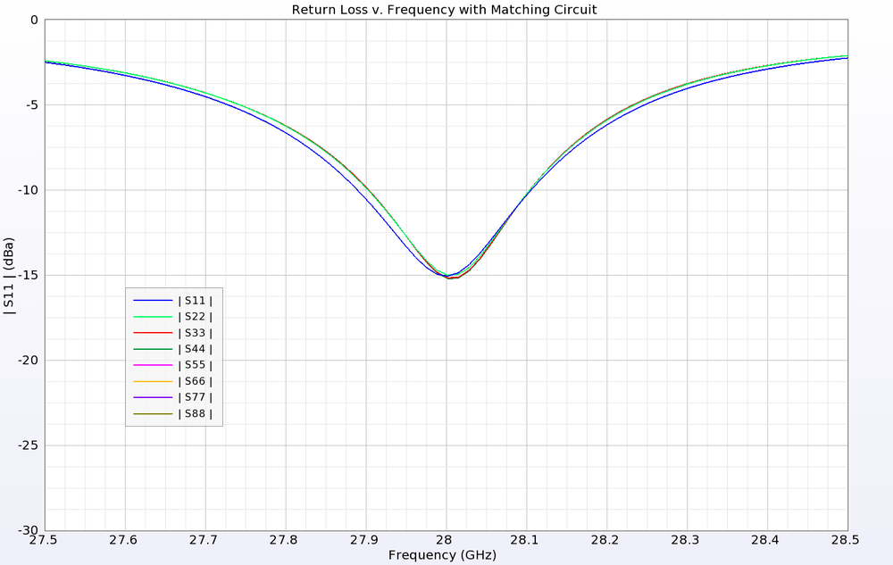 Figure 6: The Return Loss of each port is shown be tuned for 28 GHz after the addition of simple LC matching circuits to each feed.