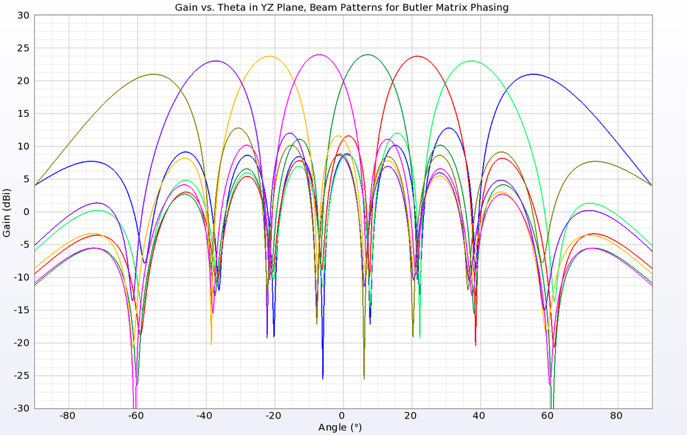 Figure 9: After applying Butler Matrix phase shifts to each port, a directed beam is formed. Shown are eight possible beams.