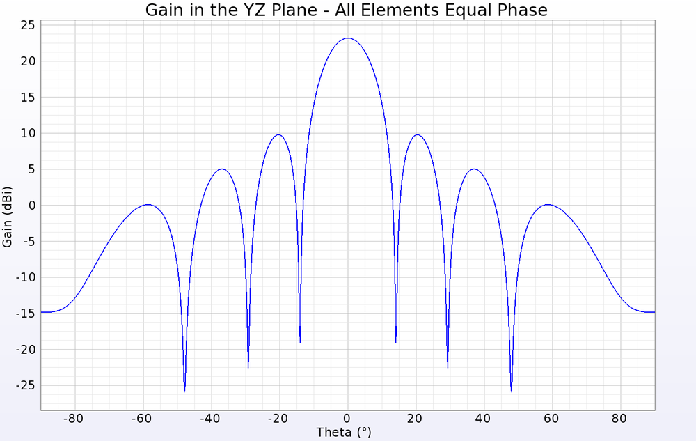 Figure 3: A line plot of the gain in a cross-sectional cut of the array pattern for the case where all patches are fed in-phase with equal amplitudes. The peak gain is just over 23 dBi and the 3 dB beamwidth is about 12 degrees.