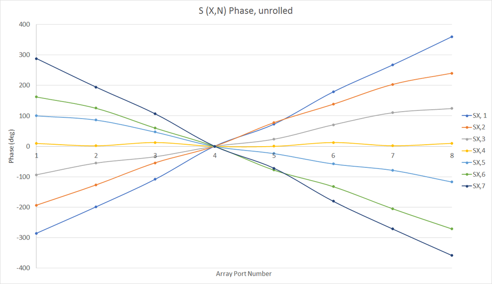 Figure 7: The phase variation across the array ports is plotted for each input beam port. The expected phase for the designed system should be linear with a slope ranging from +90 degrees between output ports to 0 degrees to -90 degrees depending on which input port is active. Here the phase variations can be seen to be nearly linear with slopes close to the desired values.