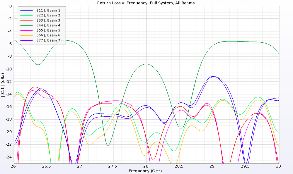 Figure 17: Plotted here is the return loss from each of the seven input ports of the Rotman lens when connected to the entire system of power dividers and antennas. The results are generally good with values below -10 dB for all ports except the center beam (port 4) which has some mismatch likely due to reflections not well absorbed by the sidewalls.