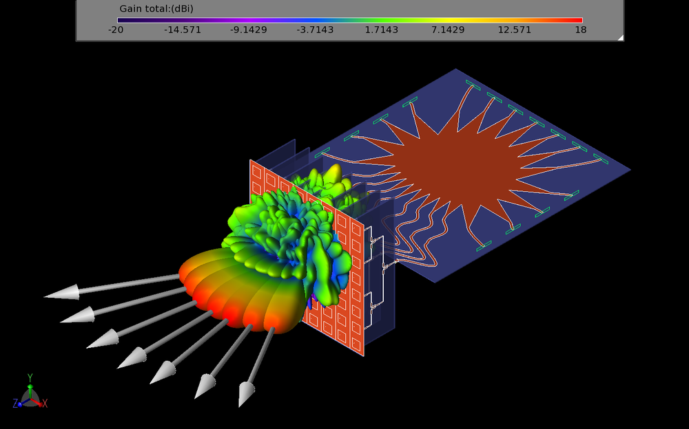 Figure 23: This figure shows all seven beams of the entire system as three-dimensional gain patterns.