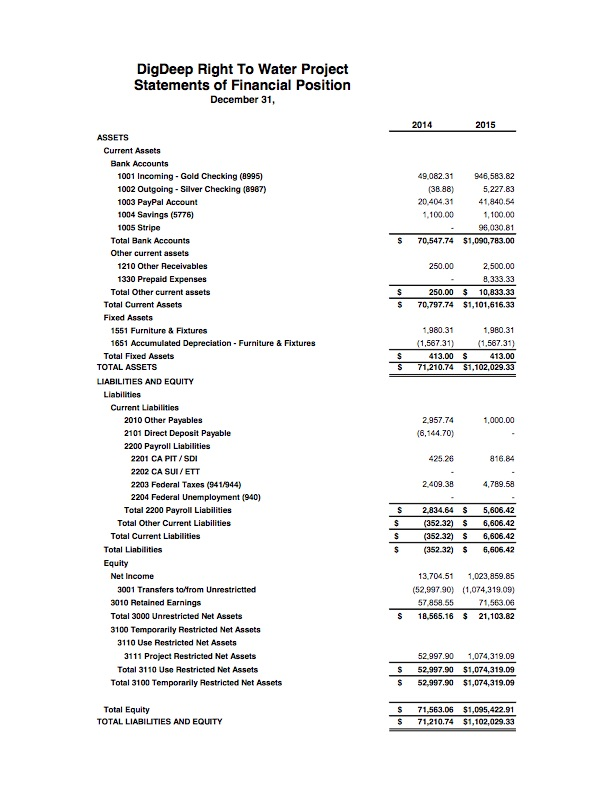 2015 Financial Statements DDRWP 2016 0320 - 2.jpg