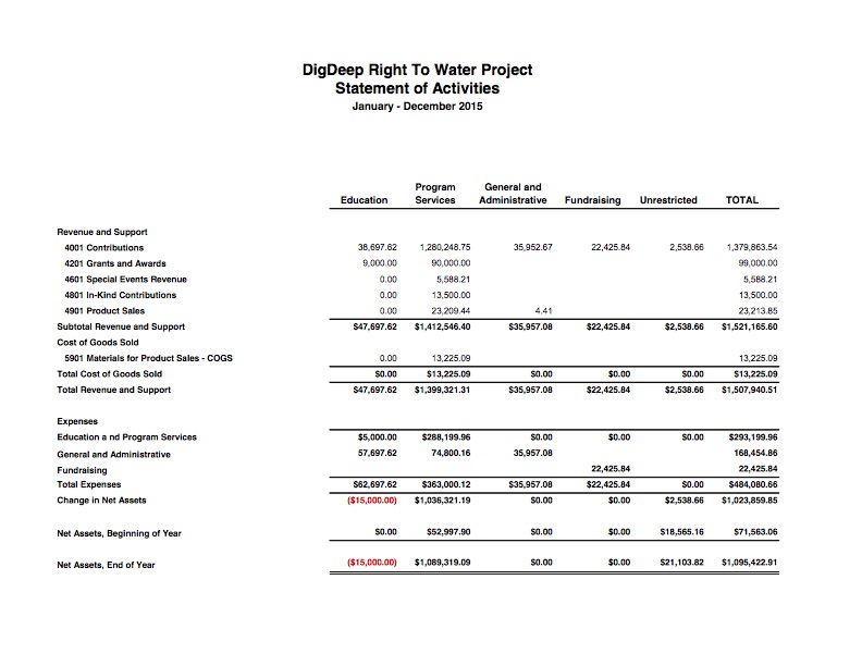 2015 Financial Statements DDRWP 2016 0320 - 4.jpg