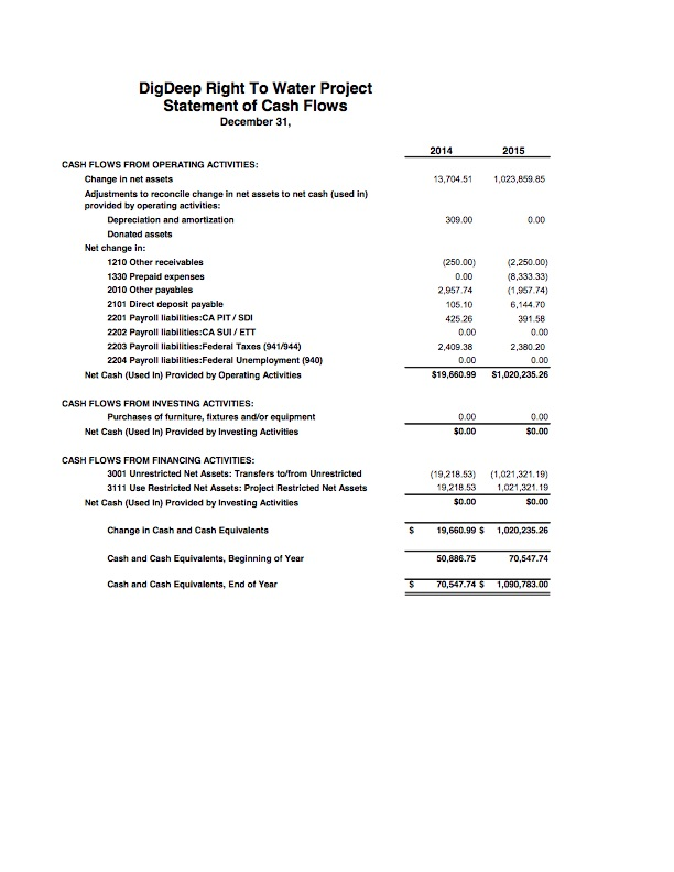 2015 Financial Statements DDRWP 2016 0320 - 7.jpg