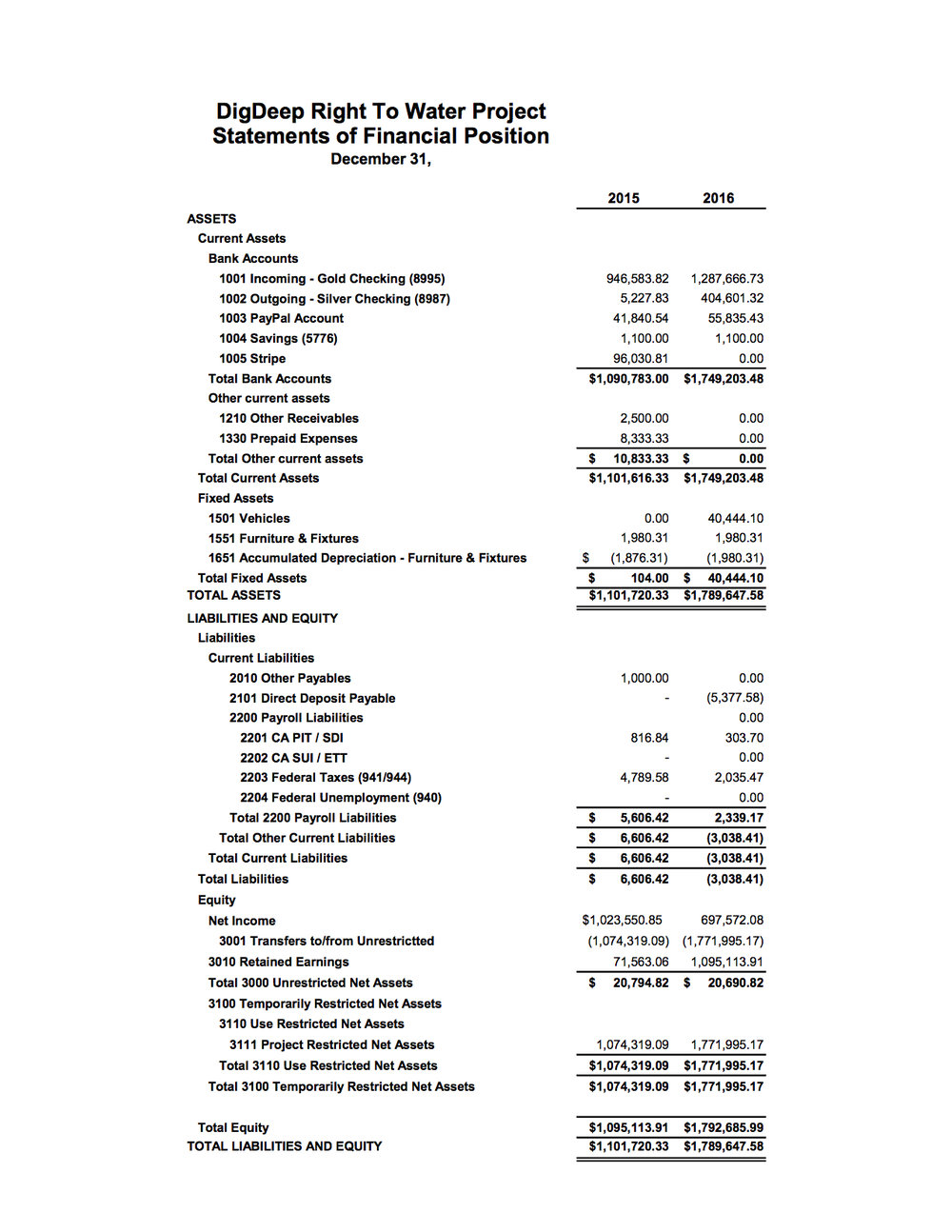 2016 Financial Statements DDRWP 2016 0320.xlsx (dragged) 1.jpg