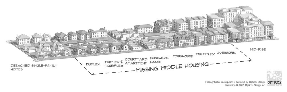 Missing Middle Housing spans the gap between detached single-family homes to large apartment buildings. Diagram from our friends at Opticos Design.