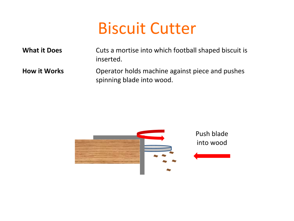 How Tools Work - Biscuit Cutter.png