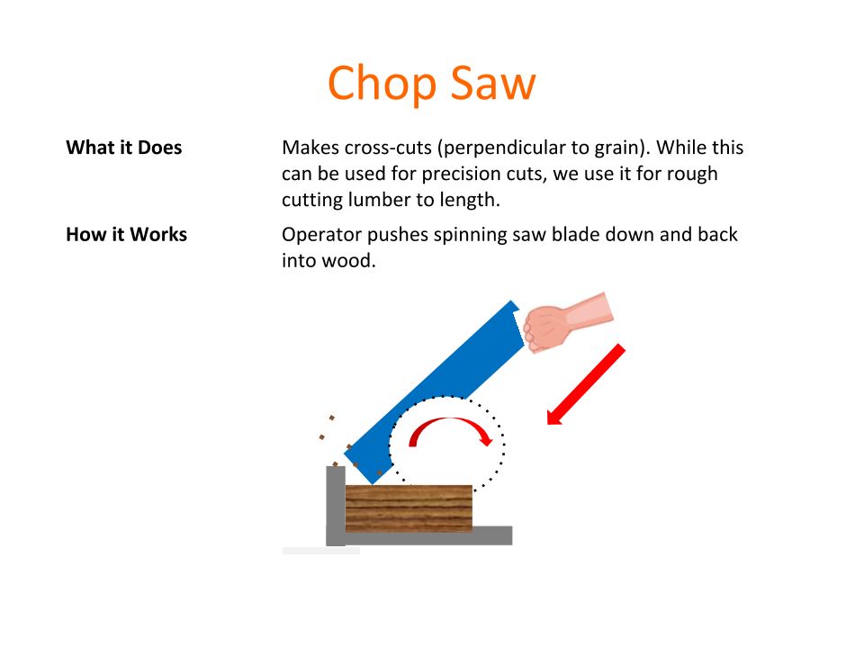 How Tools Work - Chop Saw.png