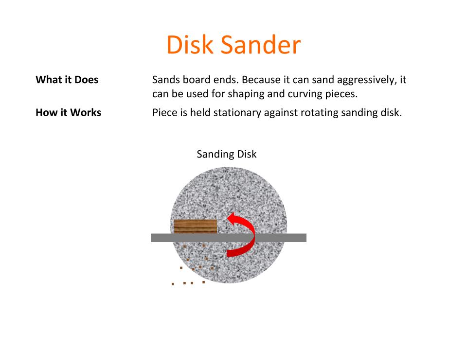 How Tools Work - Disk Sander.png