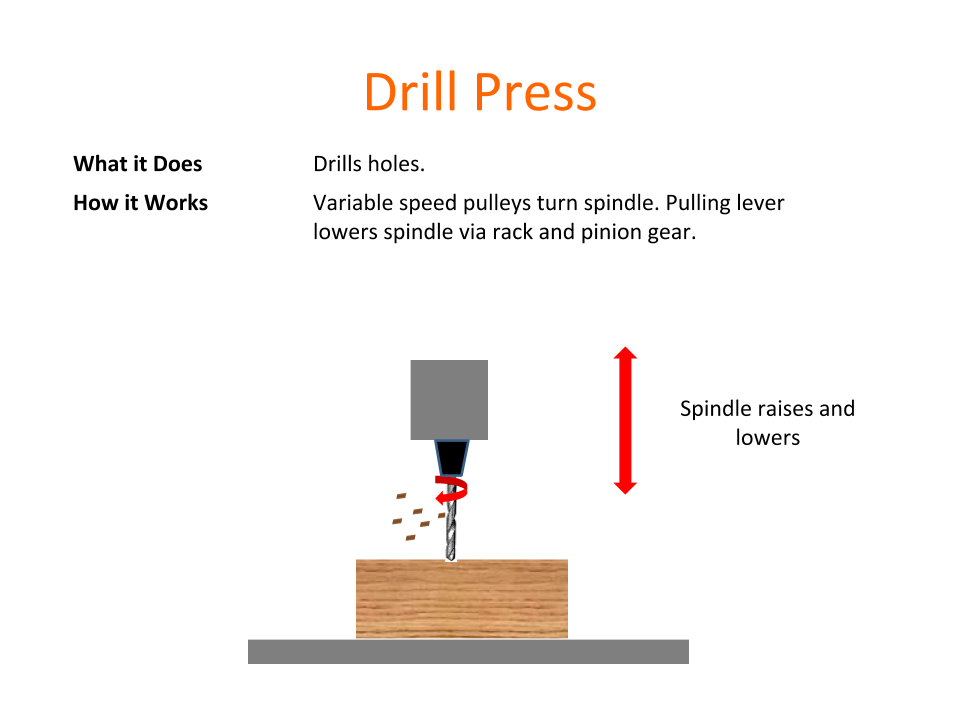 How Tools Work - Drill Press.png