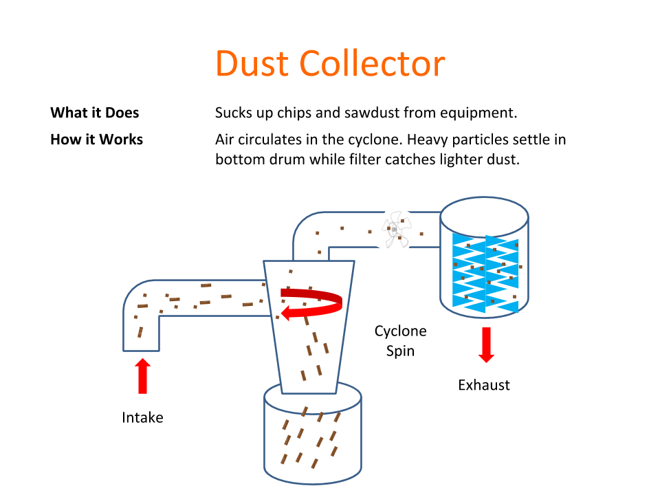 How Tools Work - Dust Collector.png