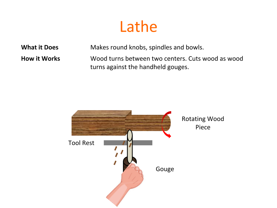 How Tools Work - Lathe.png