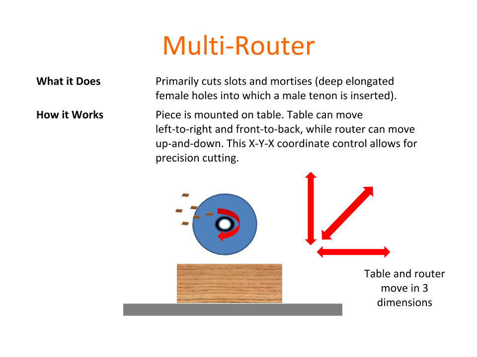 How Tools Work - Multi-Router.png
