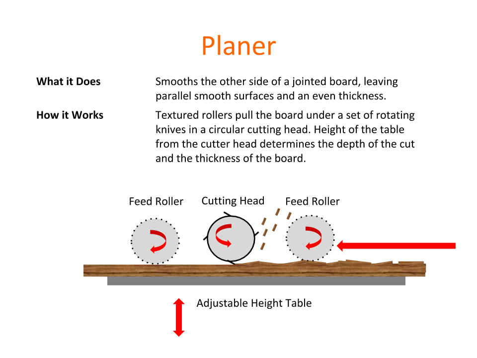 How Tools Work -  Planer.png