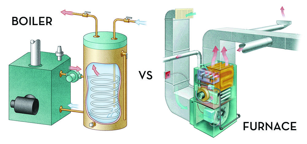 Boiler vs. Furnace: Which One Makes More Sense? — Celebrity Builders