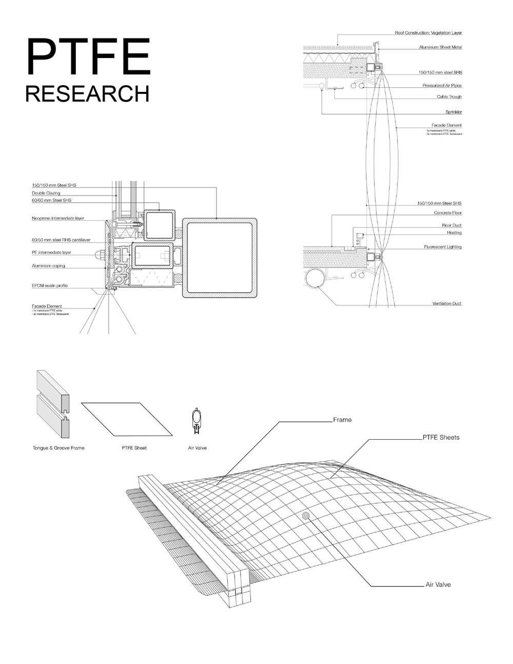 PTFE Research