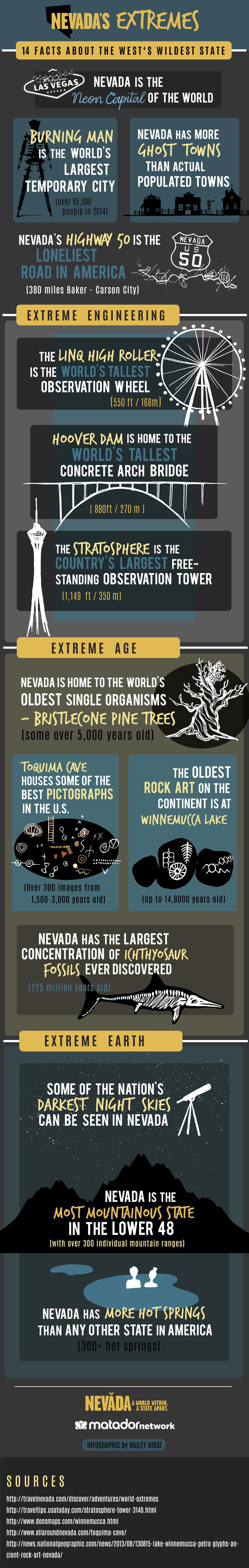 Nevada's Extremes