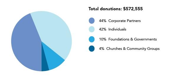 Donations: $572,555