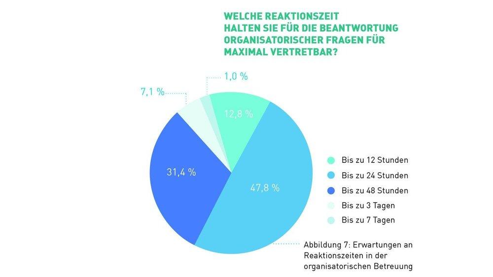 Abb 7 - Reaktionszeiten organisatorisch.jpg