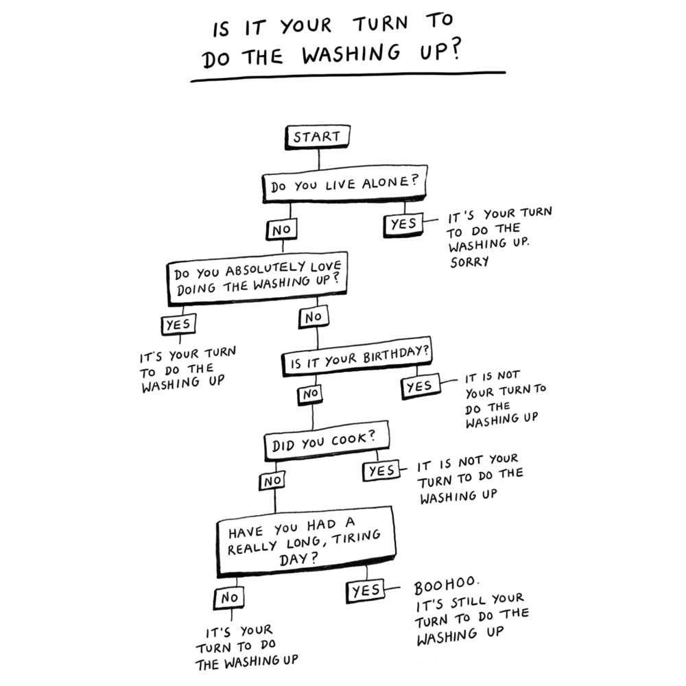 washing up flowchart square.jpg