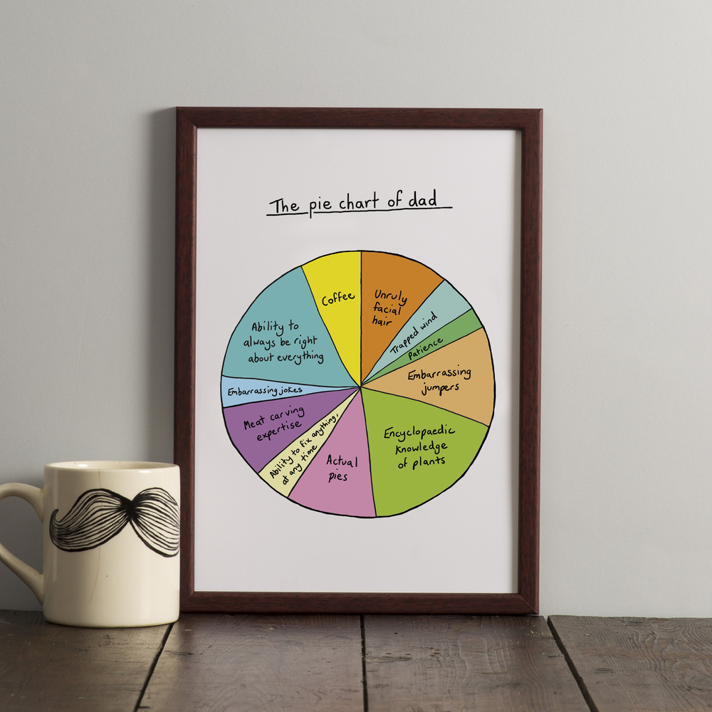 Personalised pie chart print