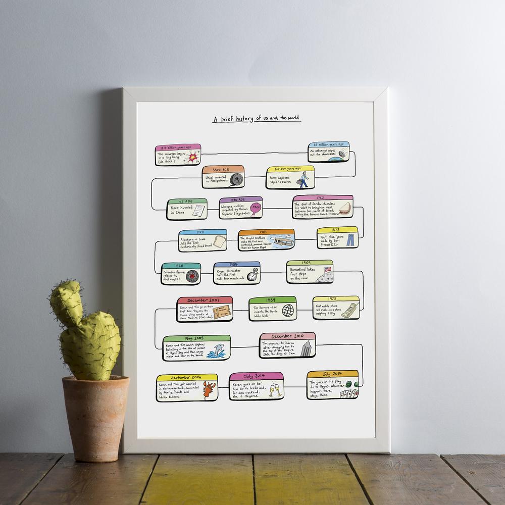 Personalised timeline of us print