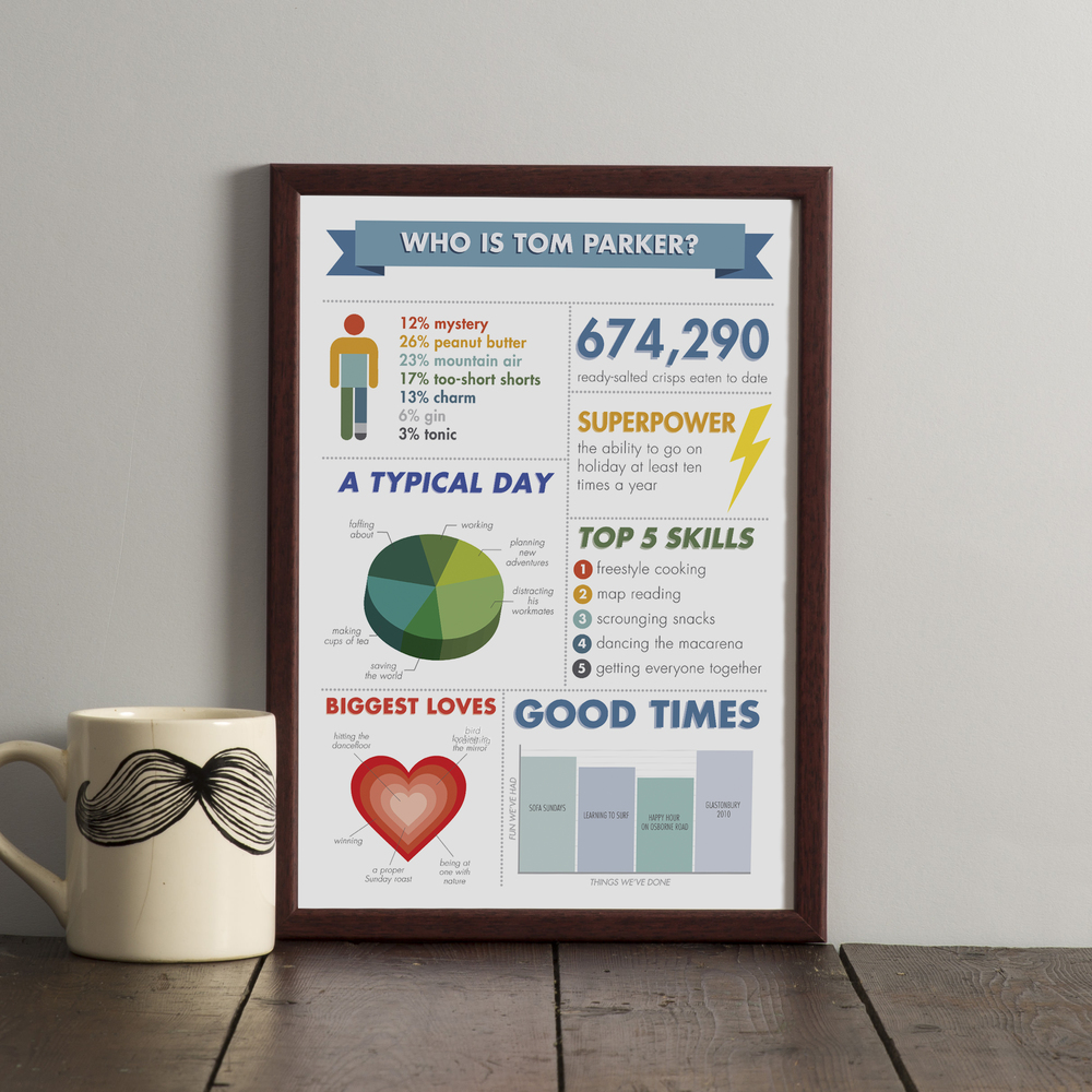 'Who Is …?' personalised infographic print