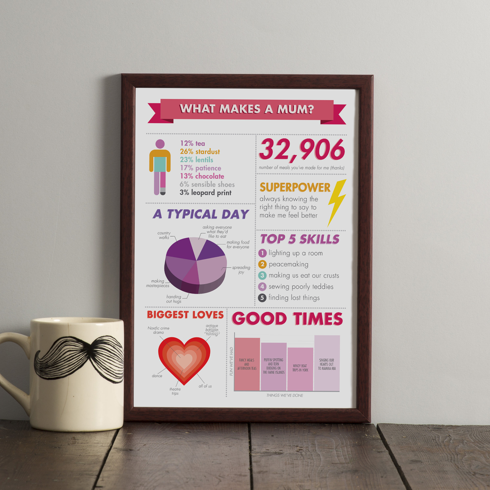 'What Makes A Mum?' personalised infographic print