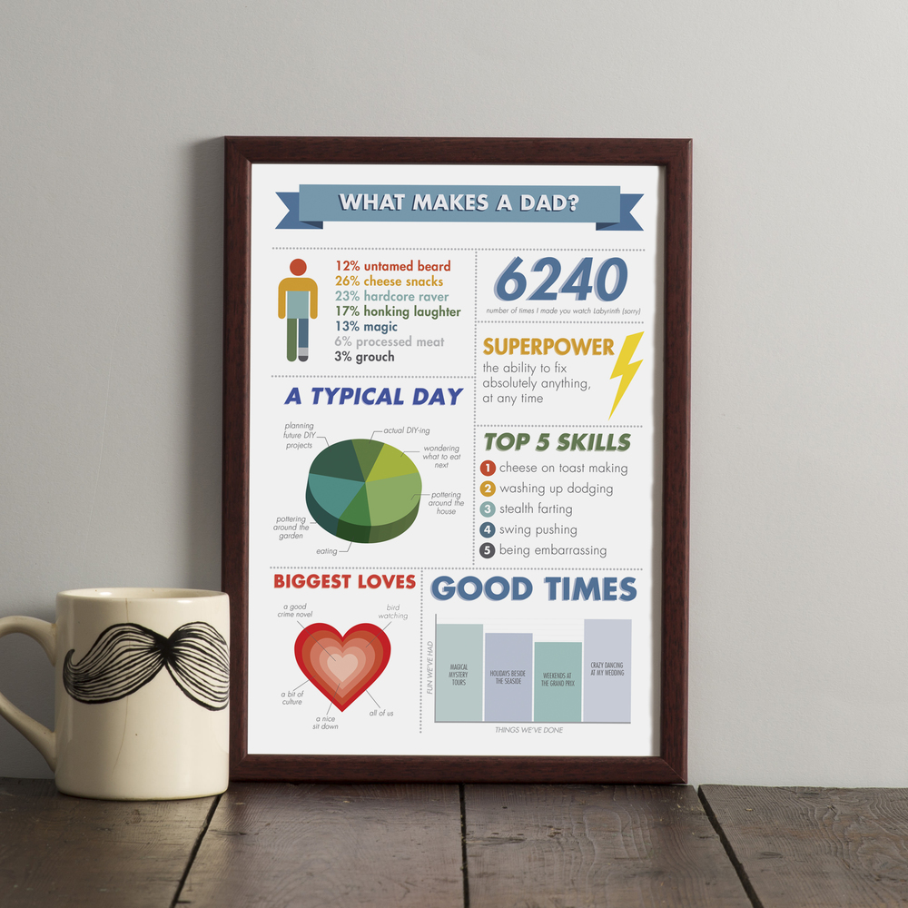 'What Makes A Dad?' personalised infographic print