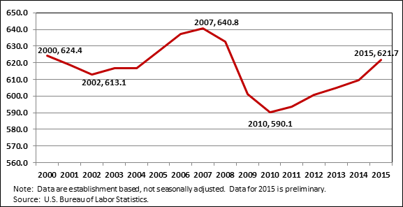 Chart 2. Annual Memphis MSA Employment (000), 2000-2015