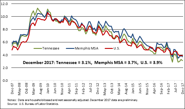 Chart         SEQ Chart \* ARABIC      3        . Unemployment Rates, U.S., Tennessee, and Memphis MSA, December 2007-December 2017